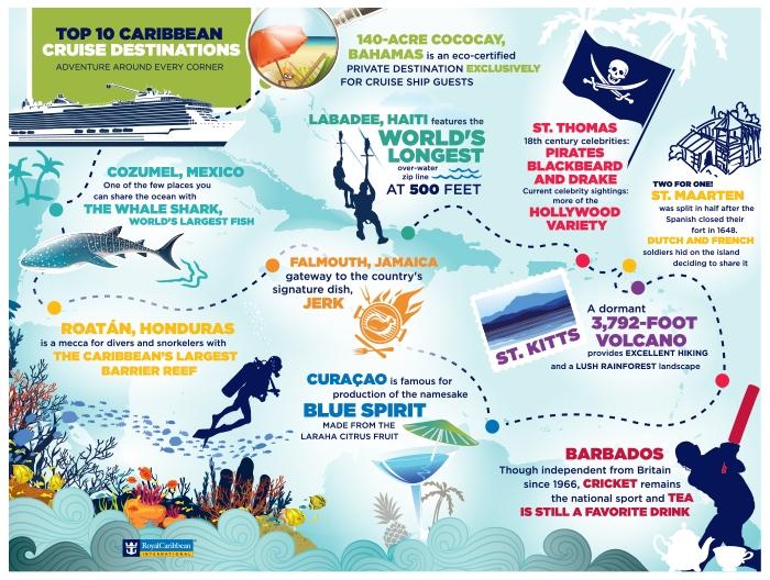 low_1425558249_RCC-542-caribbean-infographic